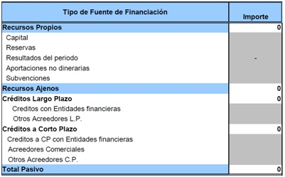 zona emprendedor tabla plan financiero 2